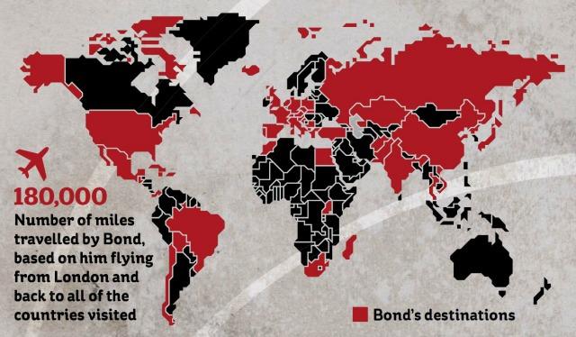 James bond destinations