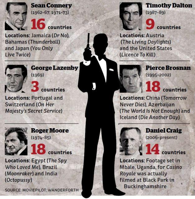 James Bond's journeys