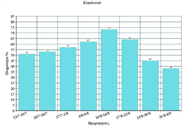 Chart Kefalonia