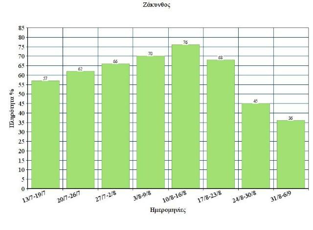 Chart Zakynthos