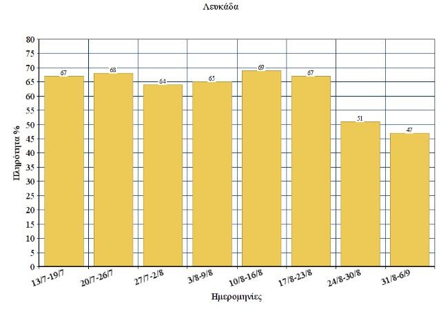 Chart Leukada