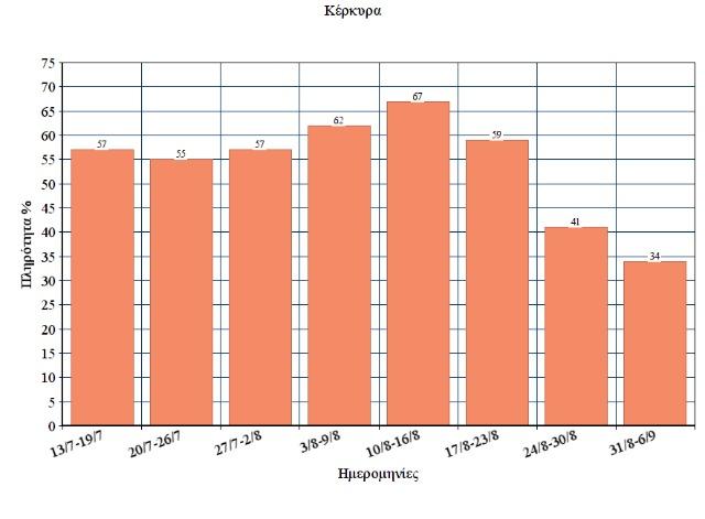 chart Corfu